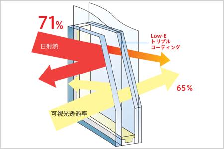 従来の強化ガラスに比べて3倍以上の強度が期待できる